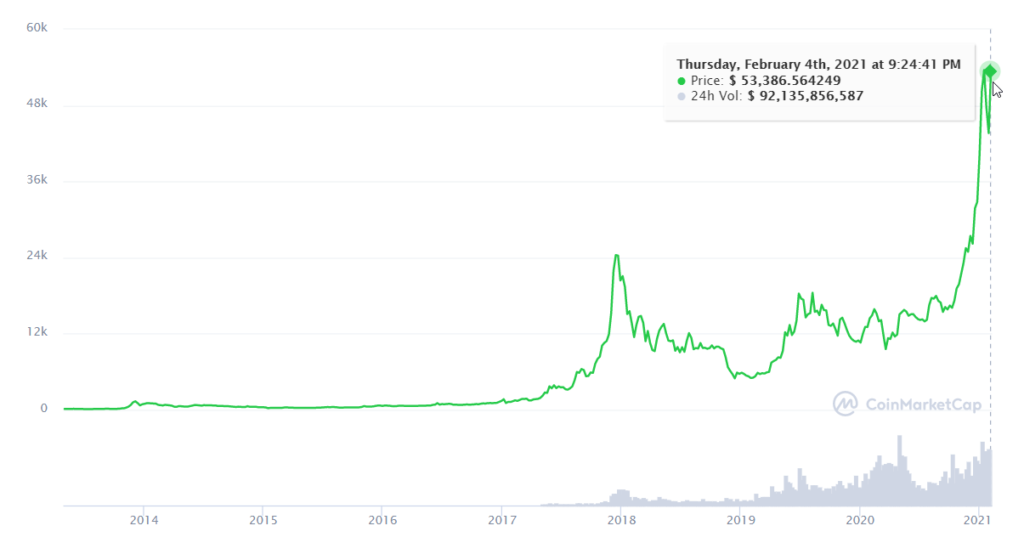Bitcoin price from 2014 to 2021 NZ